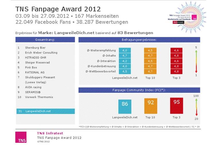 LangweileDich.net hat die 31.-beste Fanpage LwDn_TNS_Fanpageaward_2012