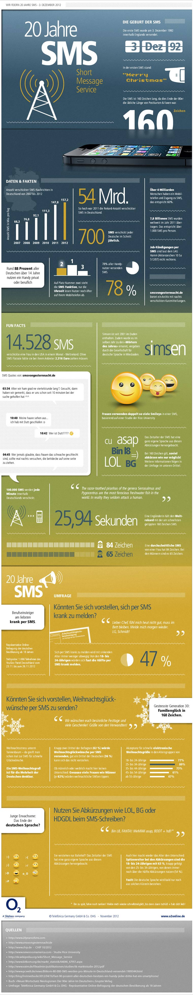 Infografik: 20 Jahre SMS infografik_20_jahre_SMS_02