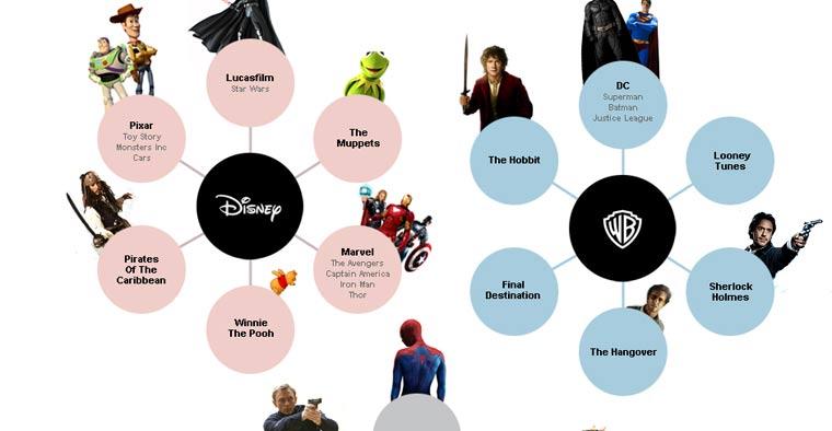 Infografik: die größten Filmreihen nach Verleihe movie_franchises_00