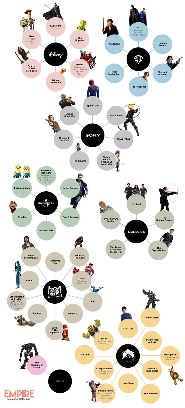 Infografik: die größten Filmreihen nach Verleih gruppiert