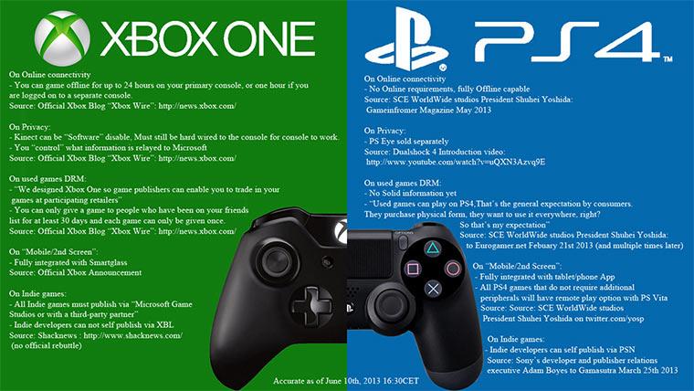 Die PS4 macht Microsofts Fehler nicht und gewinnt damit ordentlich an Boden PS4-E3_04