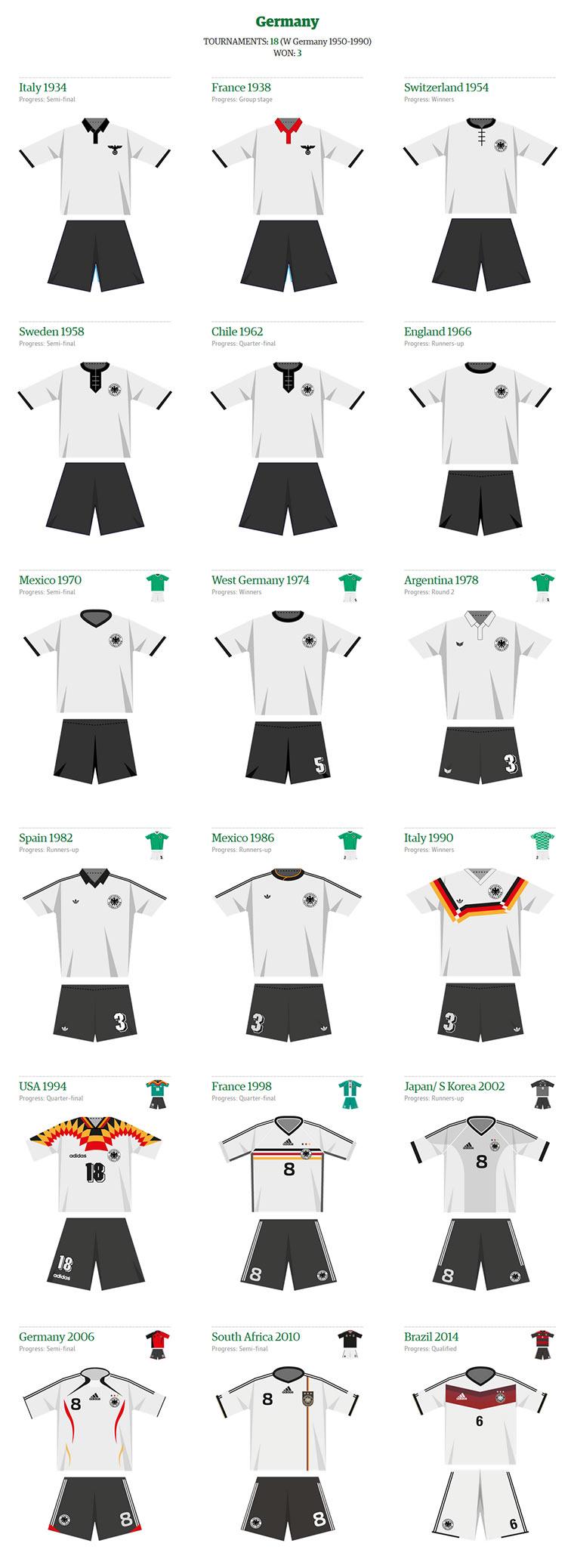 WM-Trikots im Laufe der Zeit Worldcup_kit_history_02