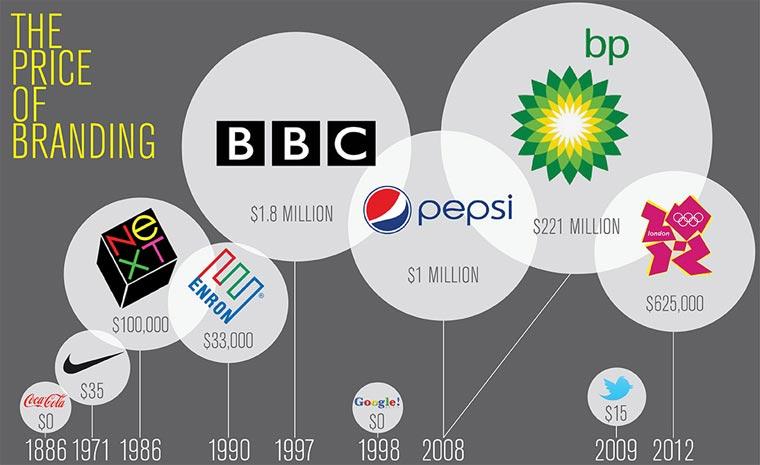 Entstehungskosten weltbekannter Logos Logo_Kosten_01