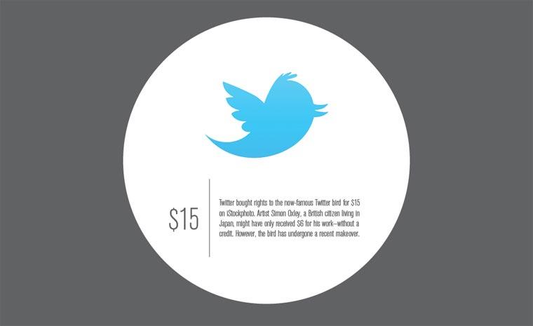 Entstehungskosten weltbekannter Logos Logo_Kosten_04