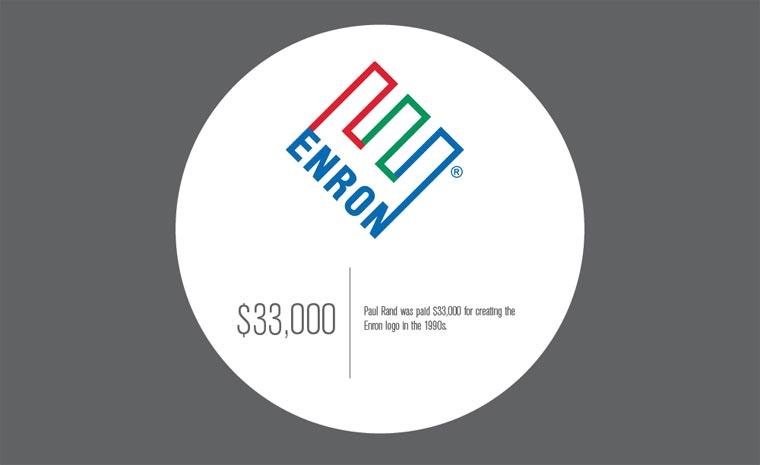 Entstehungskosten weltbekannter Logos Logo_Kosten_06