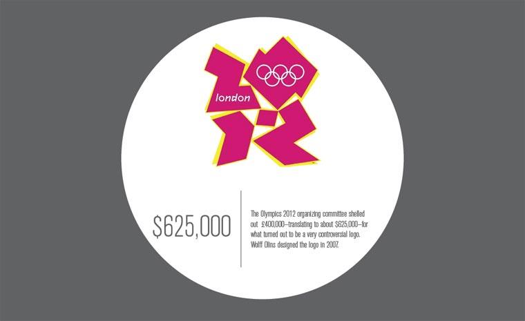 Entstehungskosten weltbekannter Logos Logo_Kosten_08