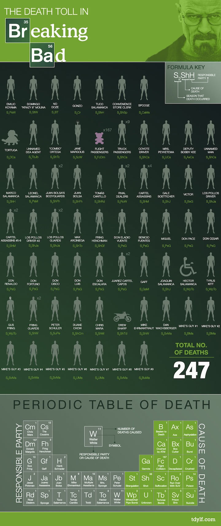 Breaking Bad-Infografik: Alle Tode durch Walter White death_toll_breaking_bad_02