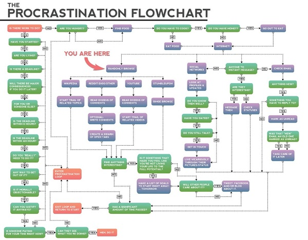 Prokrastinations-Flowchart procrastination_flowchart_small