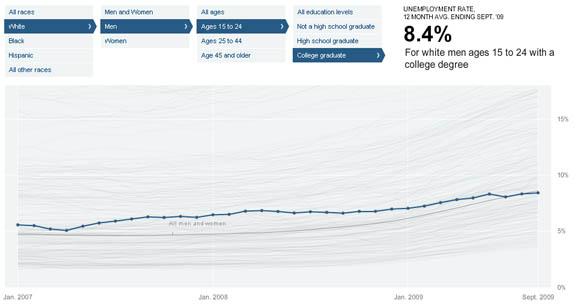 Rezessionseinfluss auf Bevölkerungsgruppen recessiongraph