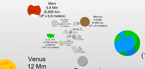 The Scale of the Universe scaleoftheuniverse