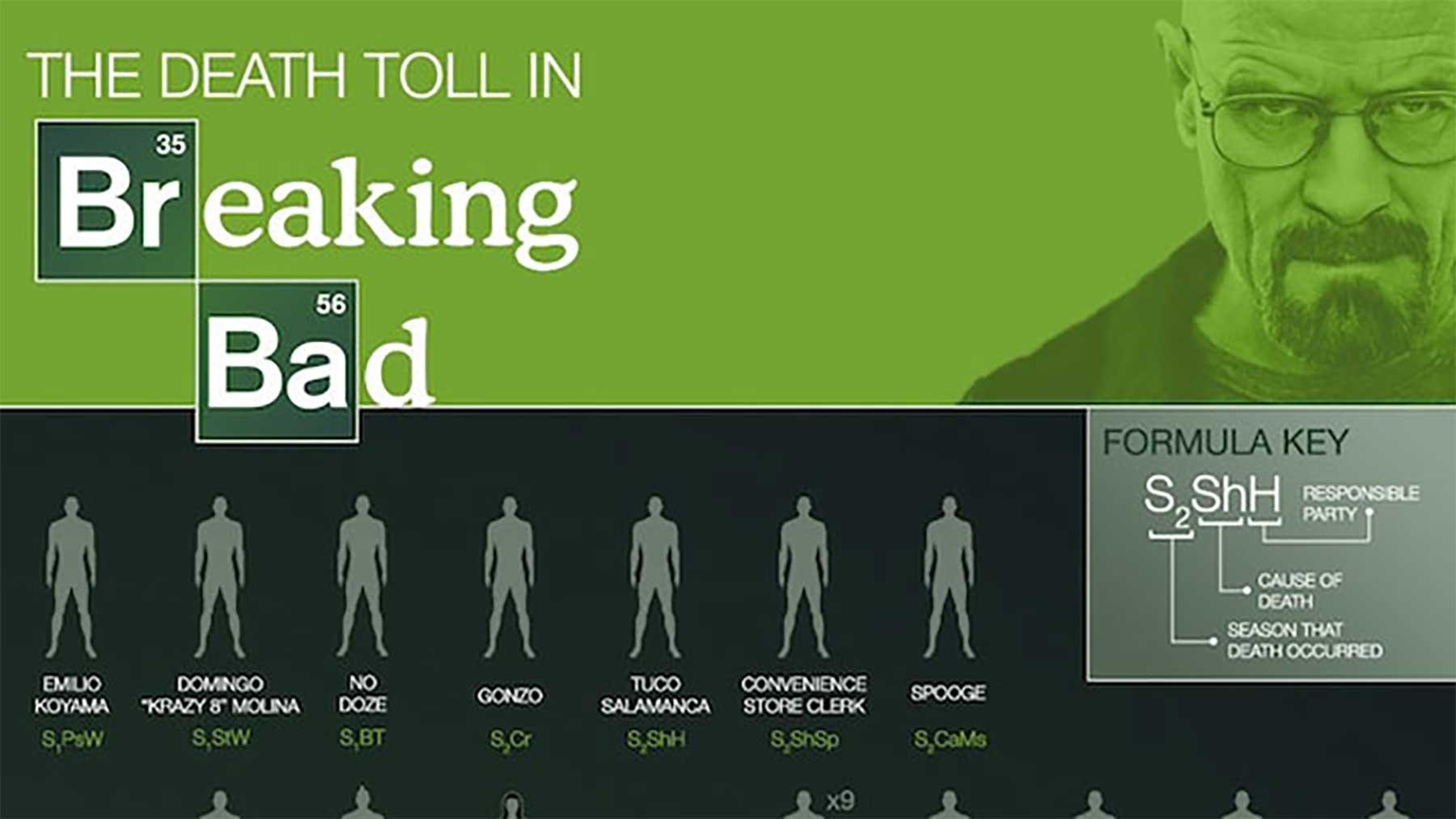 Breaking Bad-Infografik: Alle Tode durch Walter White