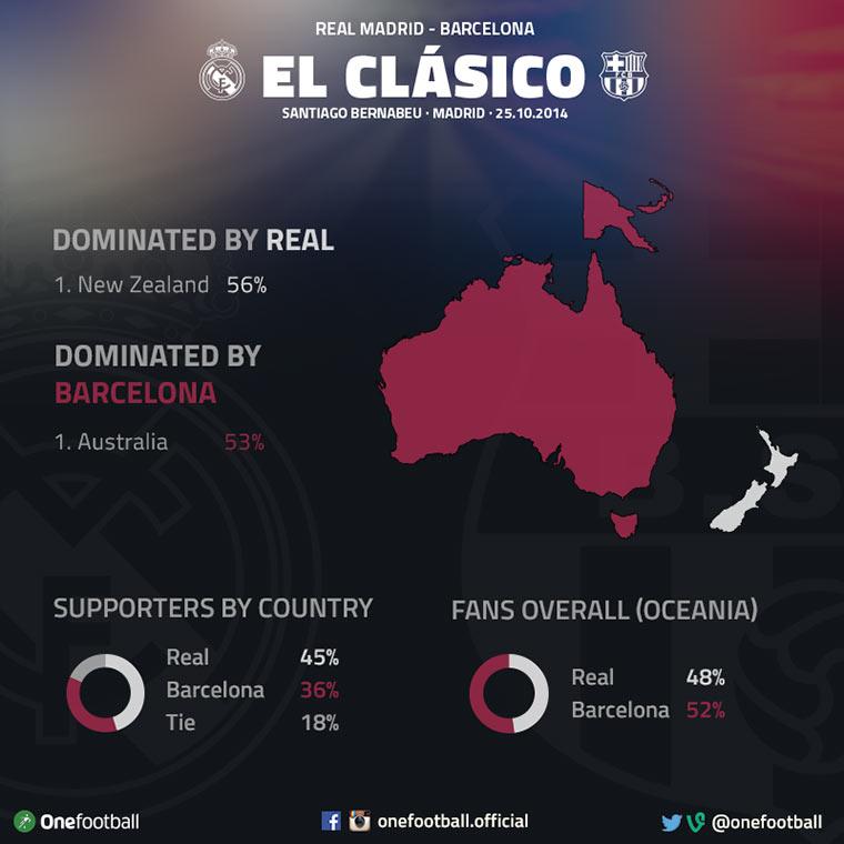 Gerade steigt das El Clásico El-Clasico_08
