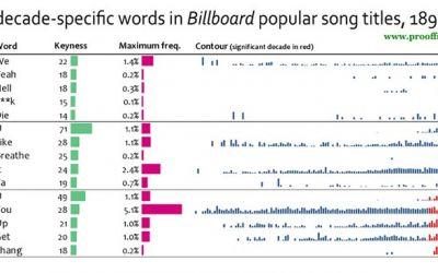 decade_specific_billboard-words_00