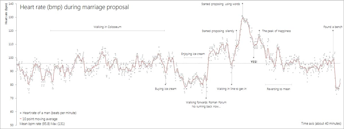heartrate_marriage-proposal_02