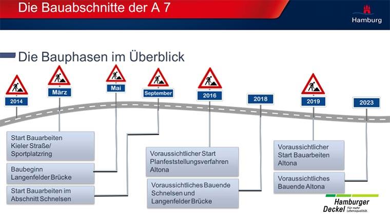 Hamburg überdacht die A7 mit Parks Hamburger-Deckel_05