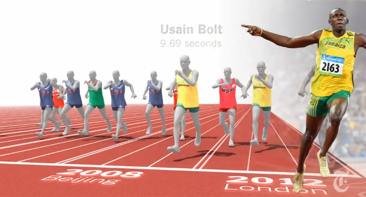 Usain Bolt vs. Olympiasieger aller Zeiten