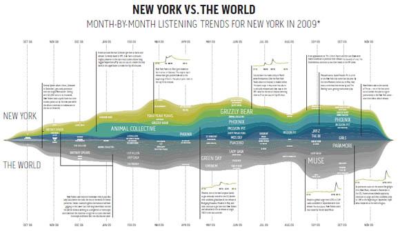 Musik 2009: NYC vs. Die Welt