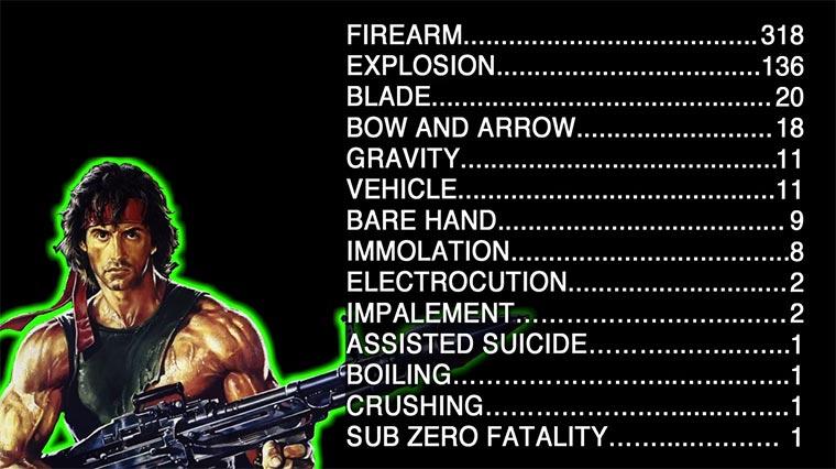 Sylvester Stallone Kill Count Sylvester-Stallone