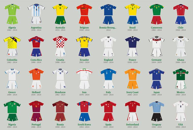 WM-Trikots im Laufe der Zeit