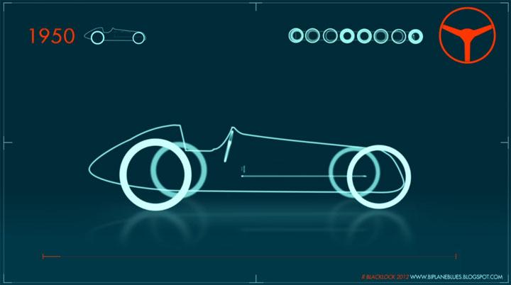 Evolution der Formel1-Bolliden