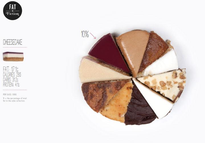 Süße Infografiken – Wörtlich zu nehmen