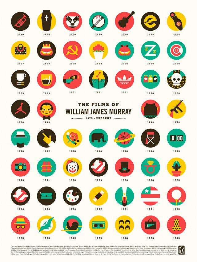 minimalistische Infografik: The Films of Bill Murray
