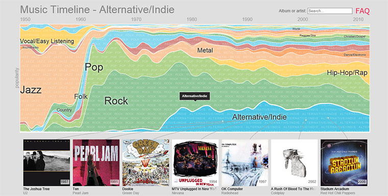 Google und die Musikgeschichte