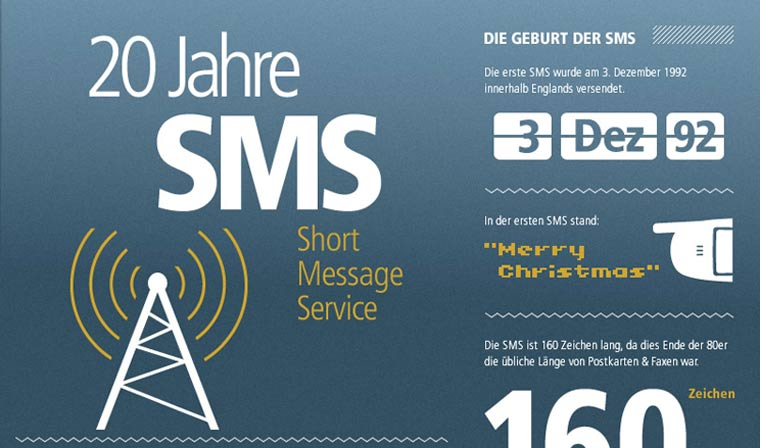 Infografik: 20 Jahre SMS