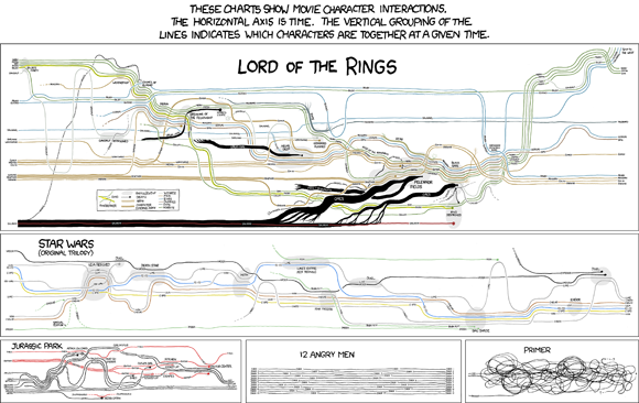 Grafische Darstellung der erzählten Charakterinteraktionen in Star Wars & Co.