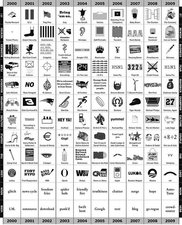 Chart über die 2000er