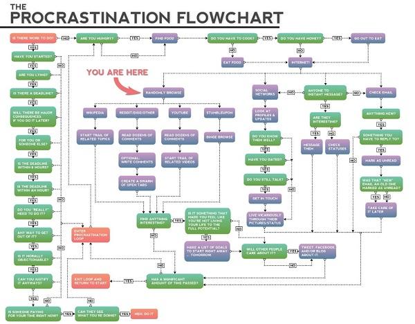 Prokrastinations-Flowchart