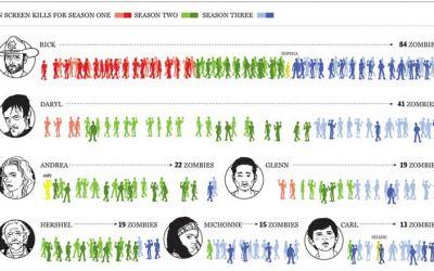 the_walking_dead_zombie_kill_statistics_01