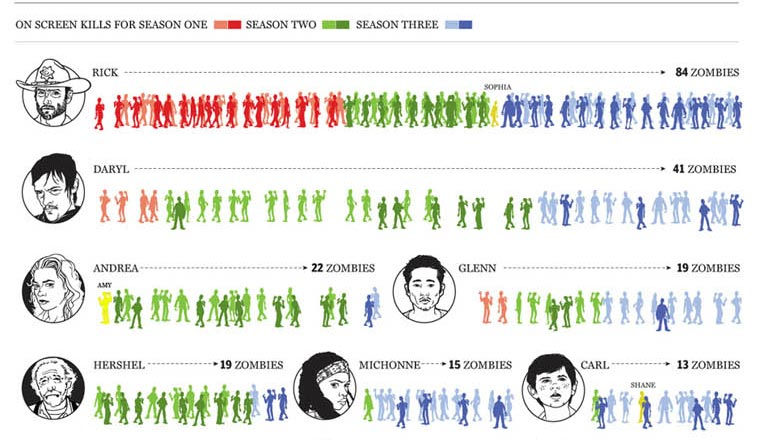 The Walking Dead-Infografik: Zombie Kill-Statistik