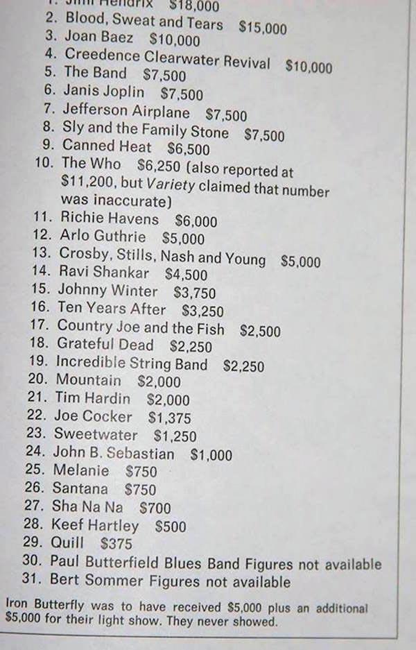 Die Gagen von Woodstock '69 woodstock-costs