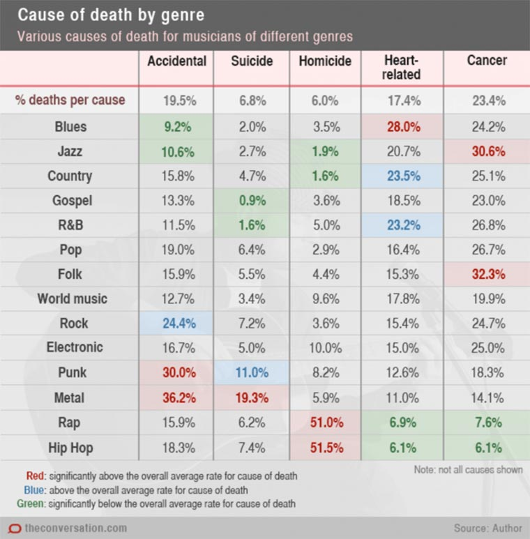 Musikertode nach Genre death-by-music-genre_02