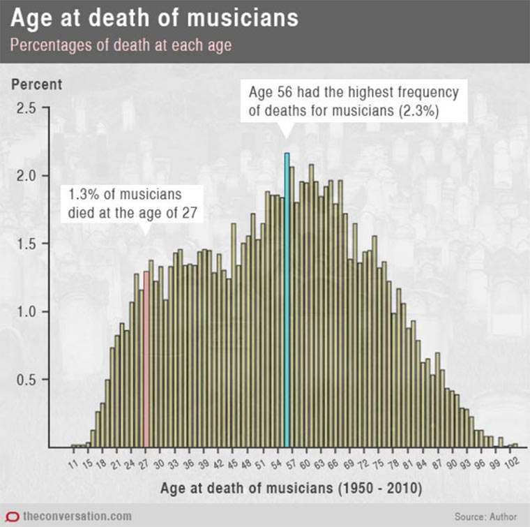 Musikertode nach Genre death-by-music-genre_03