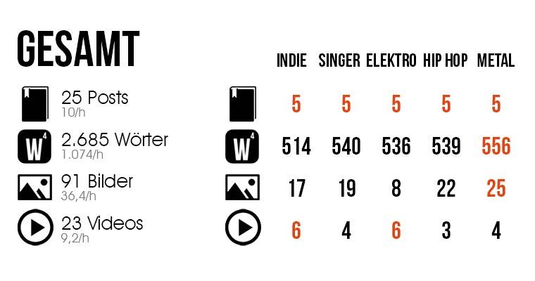 Selbst-Experiment: Zu welcher Musik bloggt es sich am besten? Urbanite-Musiktest_Ergebnis