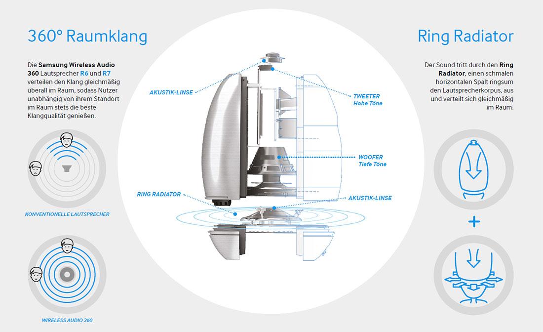test verlosung samsung wireless audio 360 lautsprecher. Black Bedroom Furniture Sets. Home Design Ideas