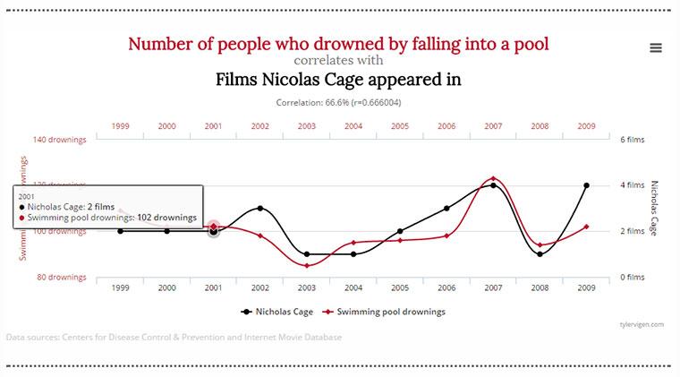 Je mehr Nicolas Cage-Filme, desto mehr ertrinken in Pools