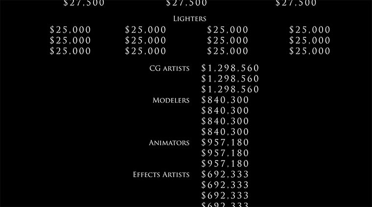 Wer verdient was an einem 200 Mio. Dollar-Film?