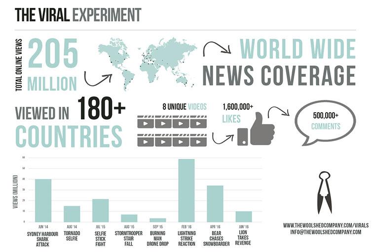 8 Viralvideos, die gefaked worden sind the-viral-experiment2