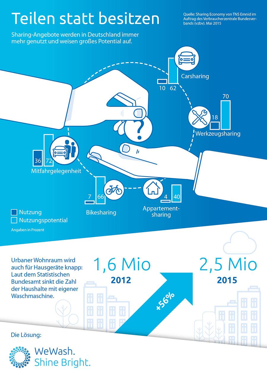 Ist Waschmaschinen-Sharing die Zukunft? wewash_02