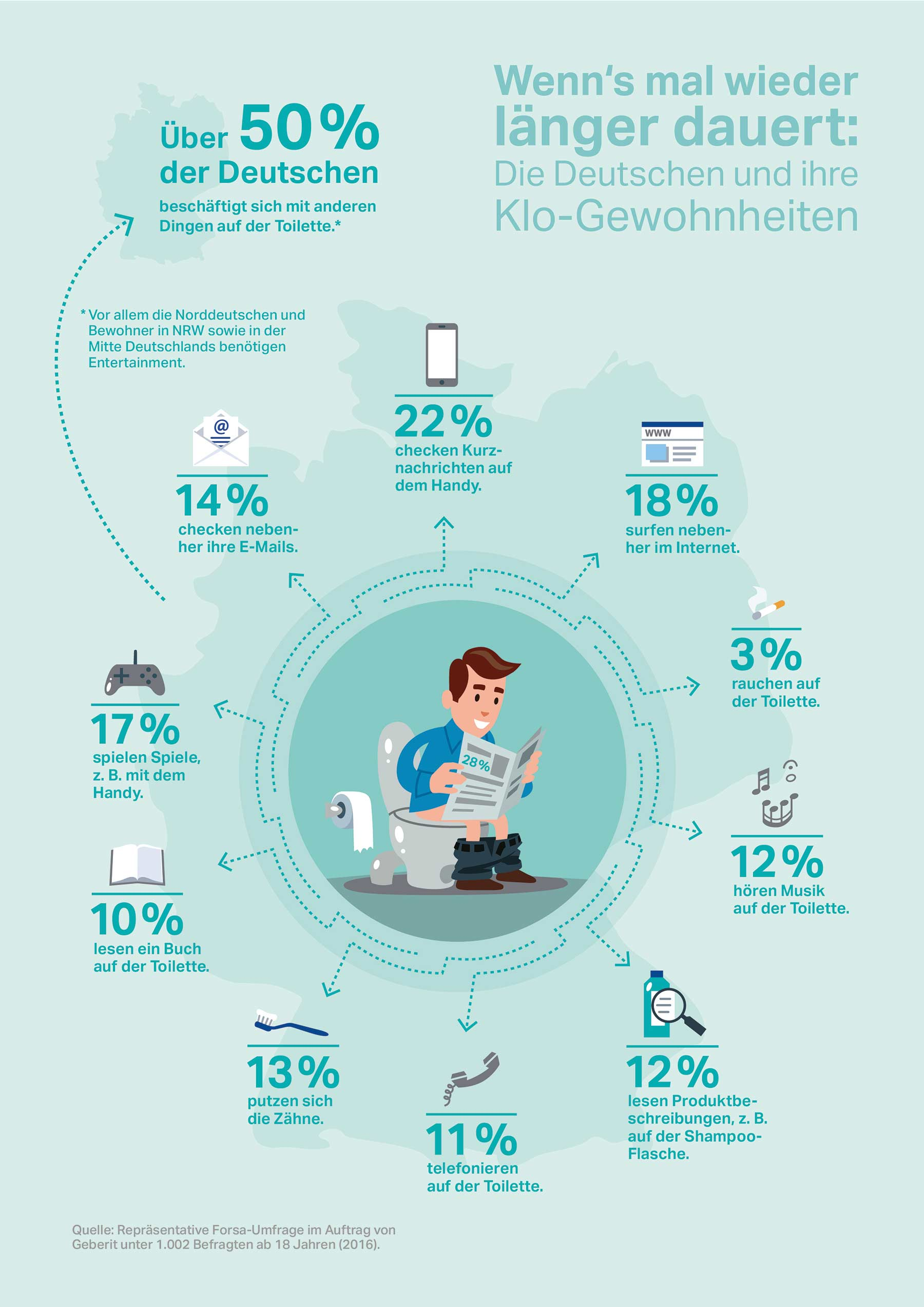 Das machen die Deutschen bei Langeweile auf dem Klo Geberit_toilette_Infografik_01