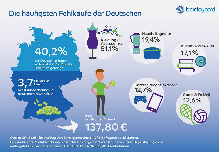 Rückkauf-Garantie der Barclaycard mildert Fehlkäufe ab barclaycard_rueckkaufgarantie_infografik_01