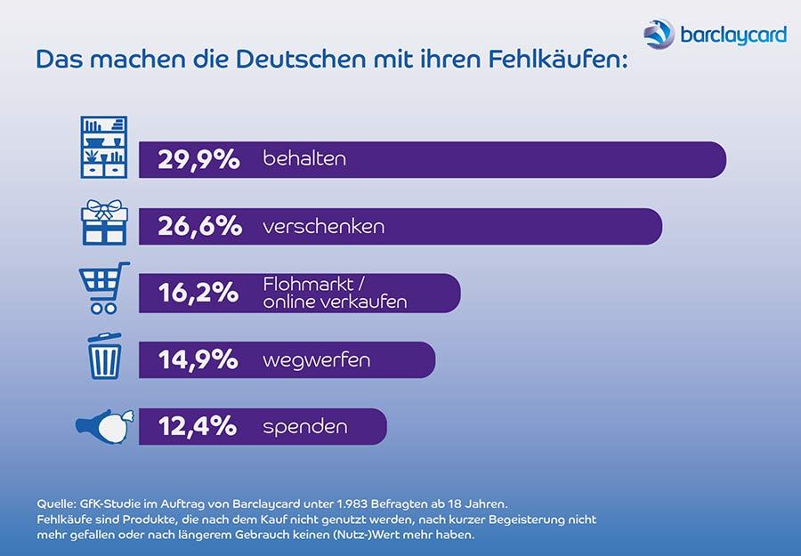 Rückkauf-Garantie der Barclaycard mildert Fehlkäufe ab barclaycard_rueckkaufgarantie_infografik_02