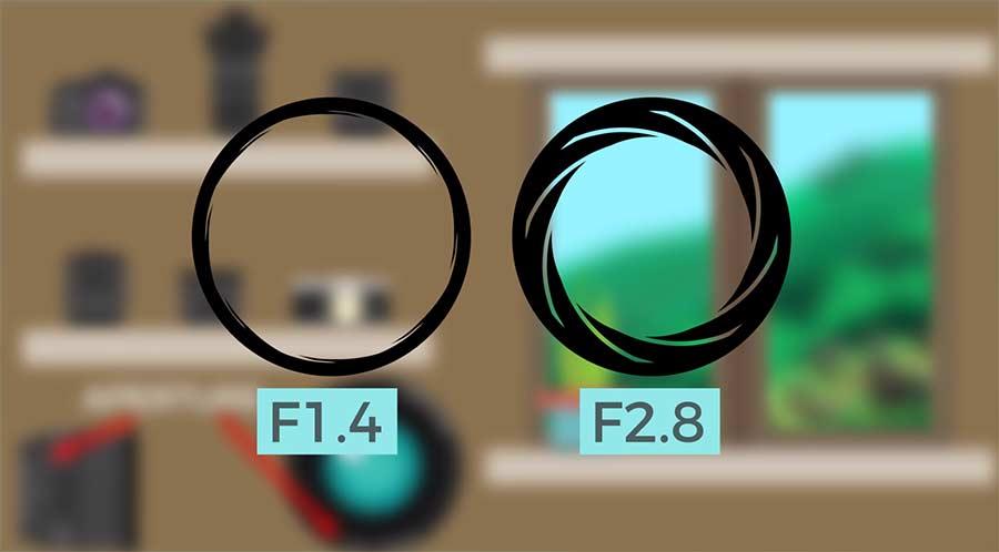 Das sagt die Blendenzahl an der Kamera aus Camera-Basics-Aperture