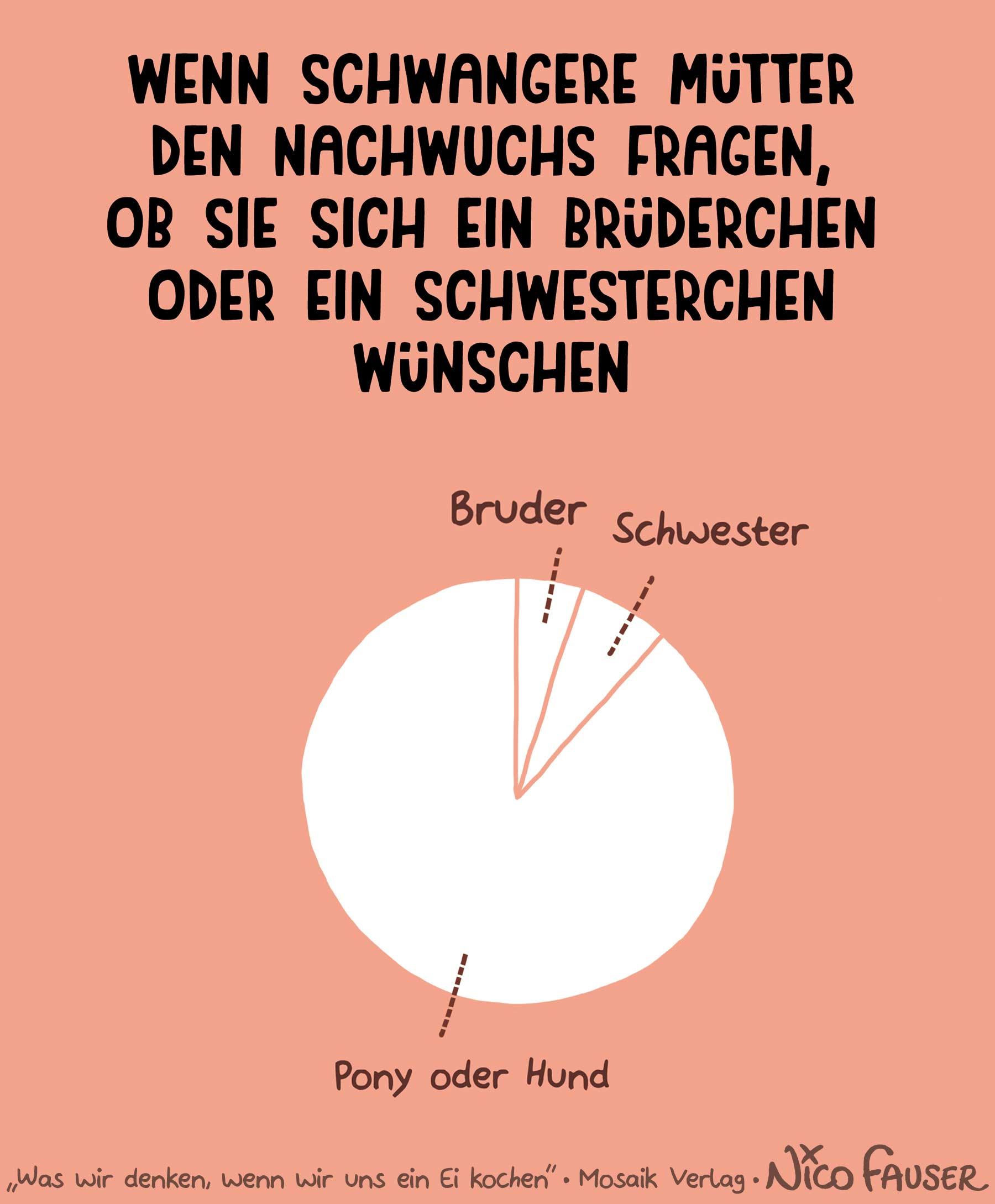 Nico Fauser erklärt den Irrsinn des Lebens in Grafiken Was-wir-denken-wenn-wir-uns-ein-ei-kochen-Nico-Fauser_07