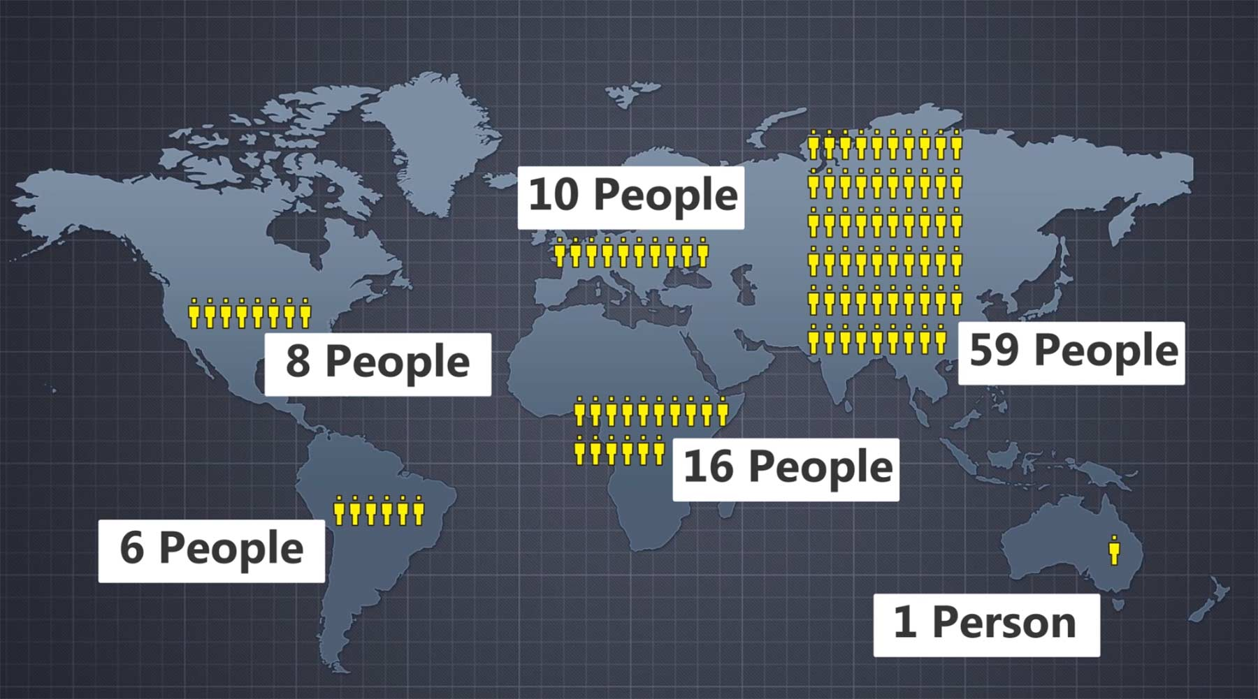 Wenn 100 Leute auf der Erde leben würden