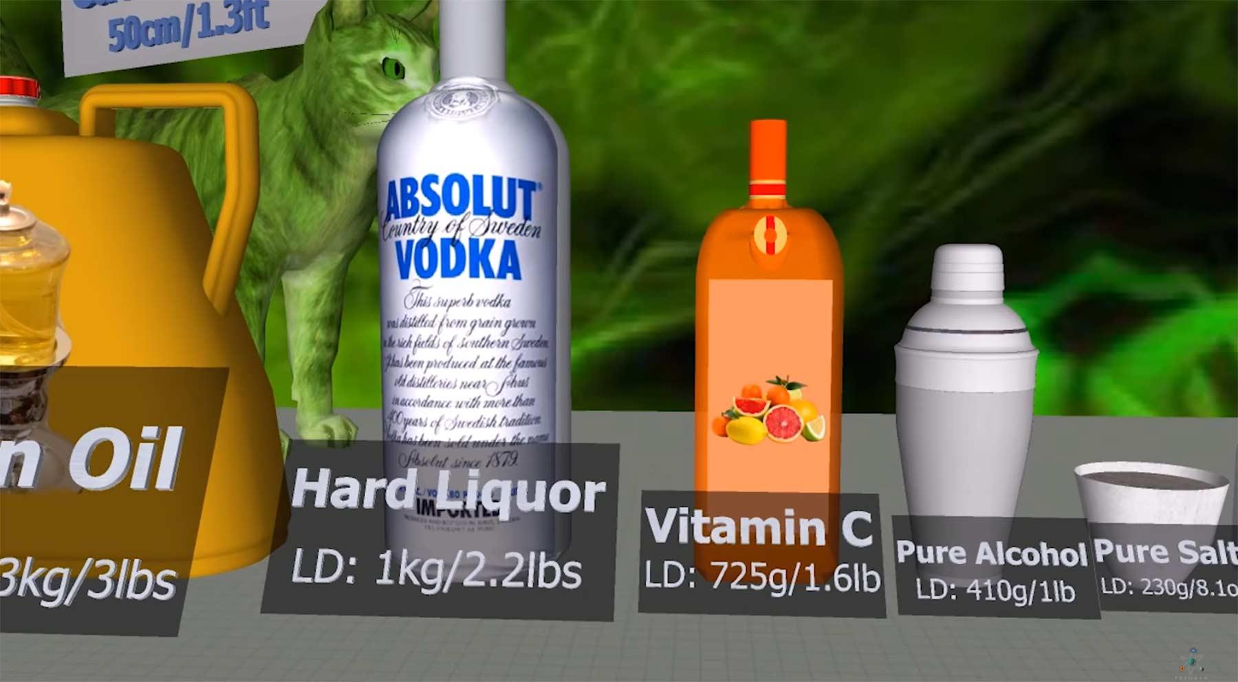 Die giftigsten Dinge der Welt Toxicity-Comparison