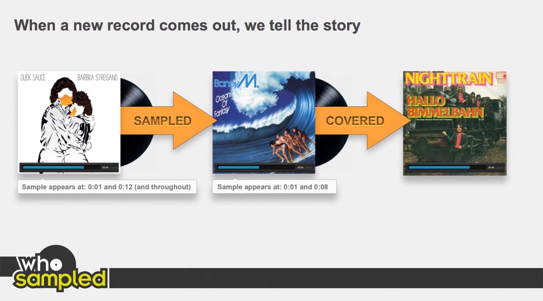 A History Of Sampling